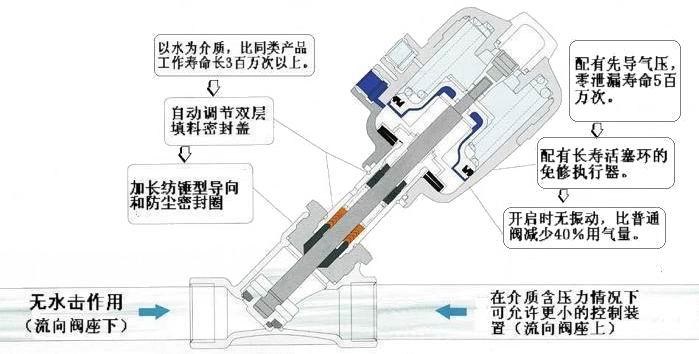 气动电磁阀工作原理图_角座阀工作原理(图)_上海剑阀阀门有限公司